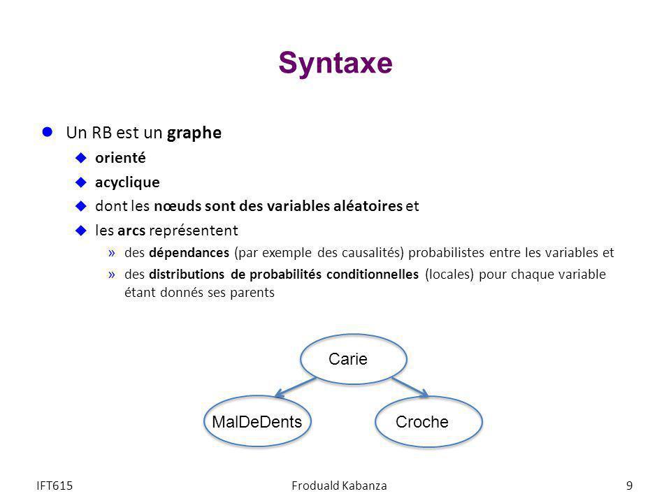 Syntaxe Un RB est un graphe orienté acyclique
