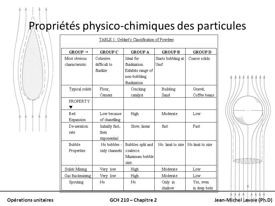 Propriétés physico-chimiques des particules
