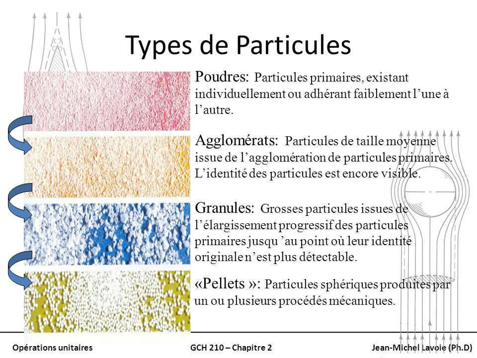 Types de Particules Poudres: Particules primaires, existant individuellement ou adhérant faiblement l'une à l'autre.