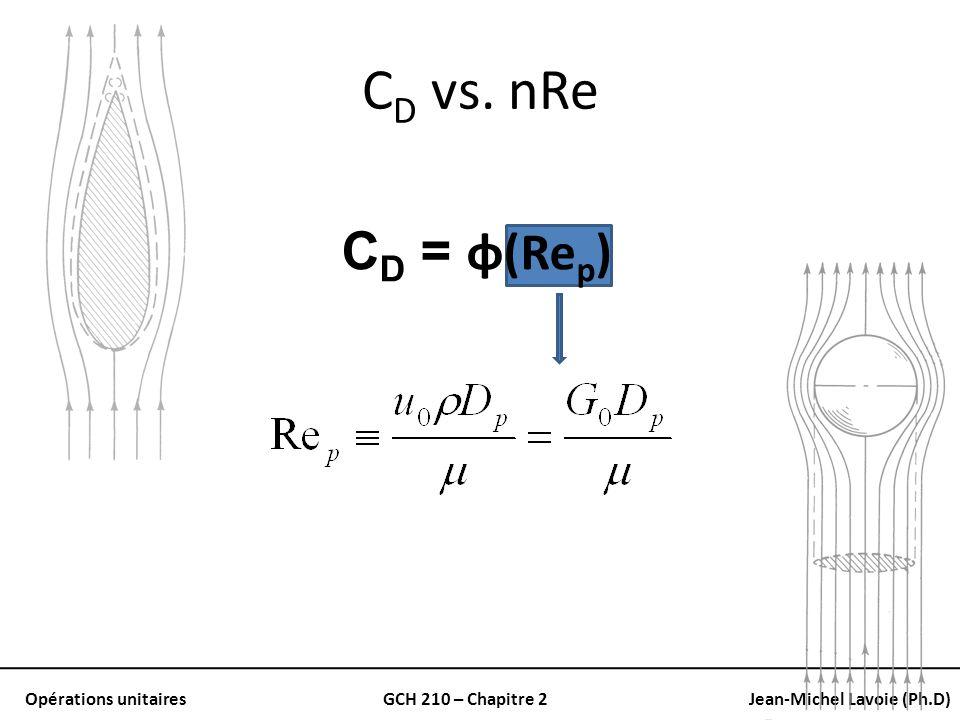 CD vs. nRe CD = φ(Rep)