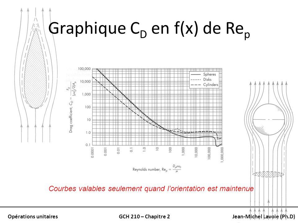 Graphique CD en f(x) de Rep
