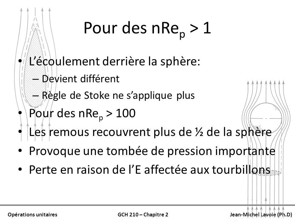 Pour des nRep > 1 L'écoulement derrière la sphère:
