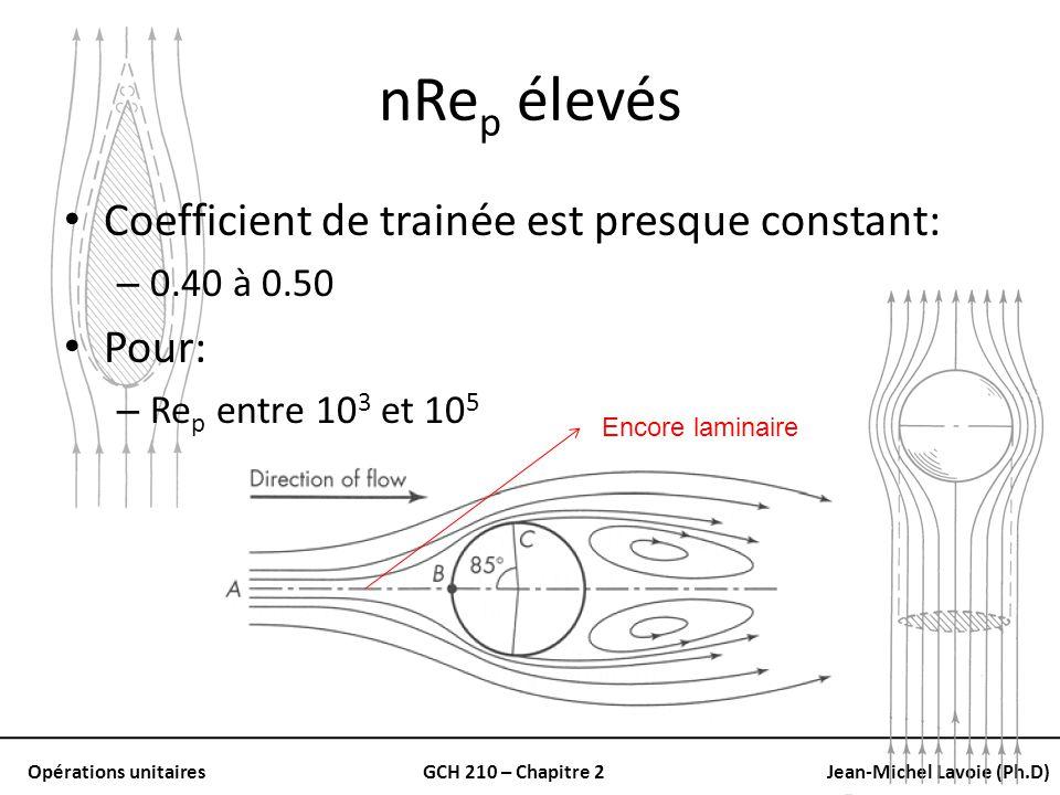 nRep élevés Coefficient de trainée est presque constant: Pour: