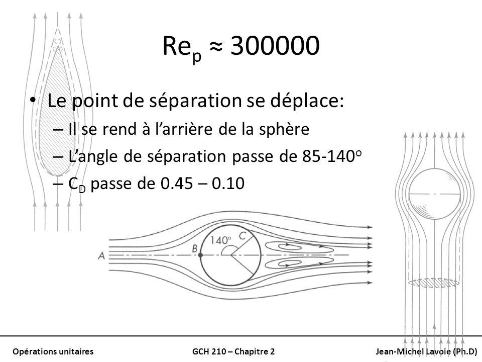 Rep ≈ 300000 Le point de séparation se déplace: