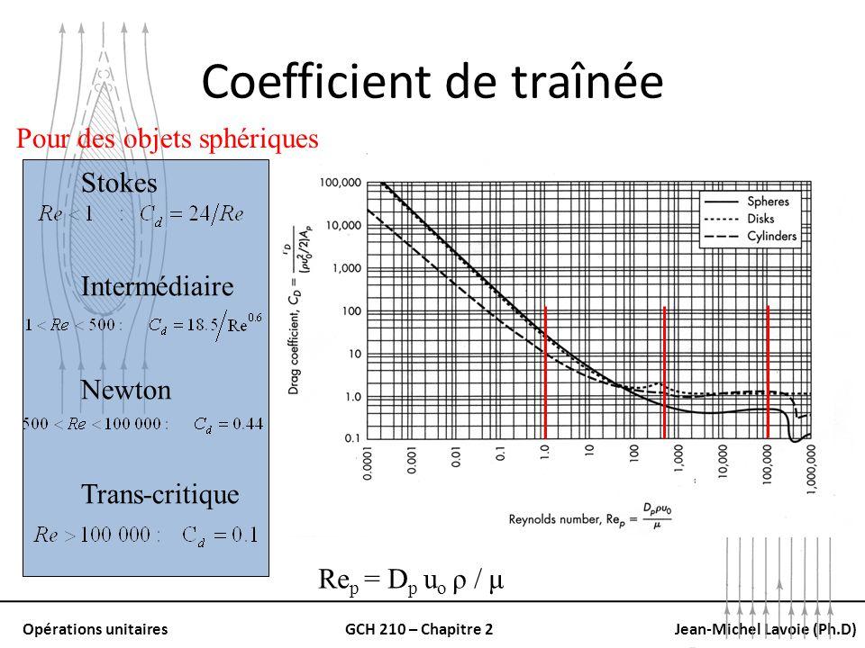 Coefficient de traînée