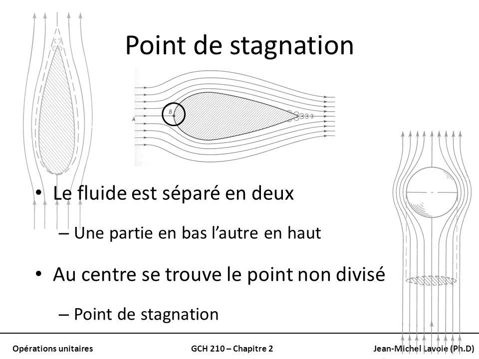 Point de stagnation Le fluide est séparé en deux