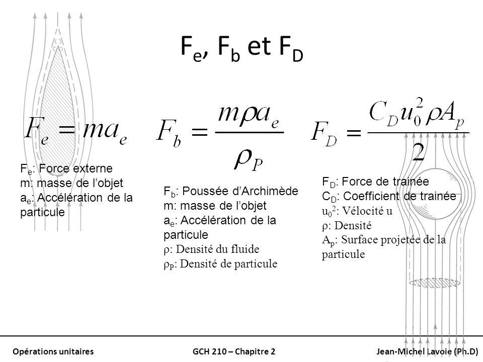 Fe, Fb et FD Fe: Force externe m: masse de l'objet