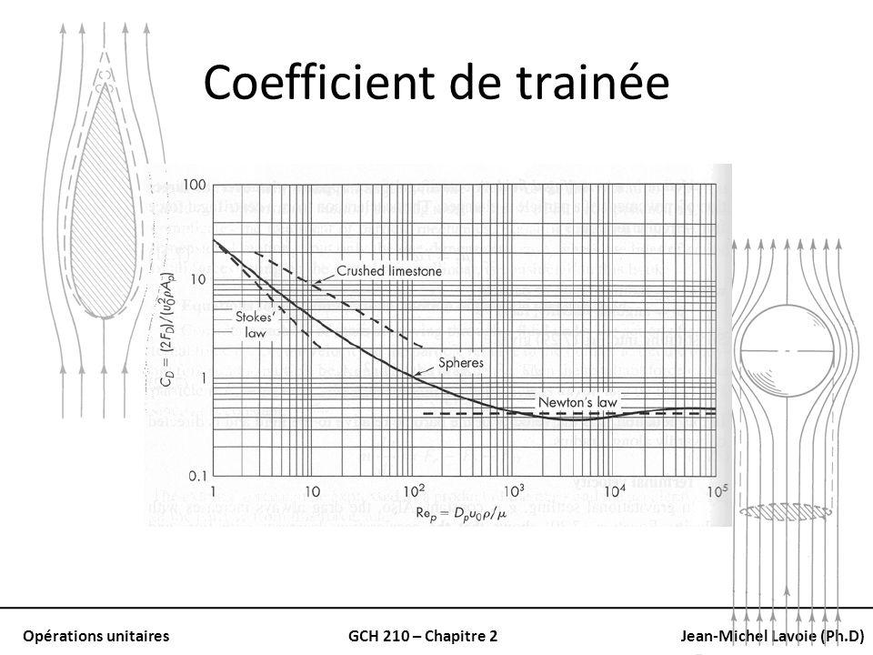 Coefficient de trainée