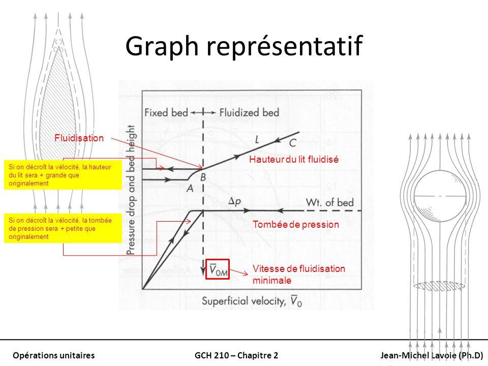 Graph représentatif Fluidisation Hauteur du lit fluidisé