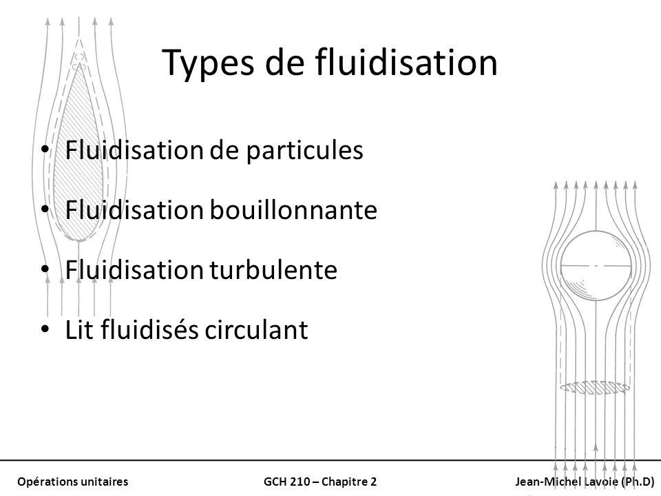 Types de fluidisation Fluidisation de particules
