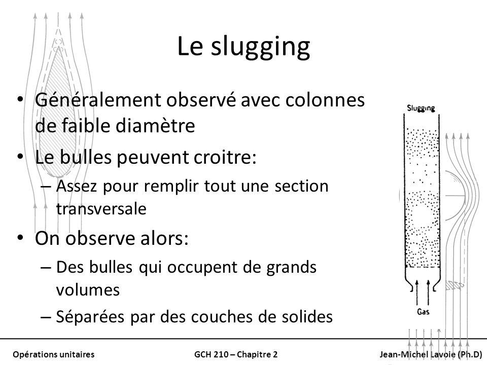 Le slugging Généralement observé avec colonnes de faible diamètre