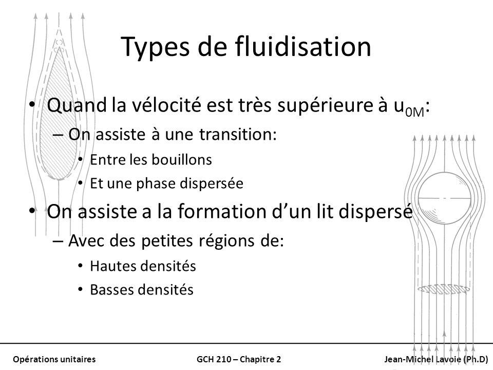 Types de fluidisation Quand la vélocité est très supérieure à u0M: