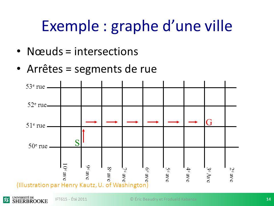 Exemple : graphe d'une ville