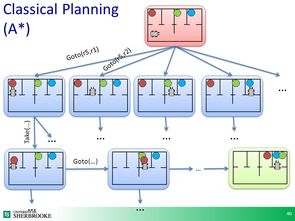 Classical Planning (A*)