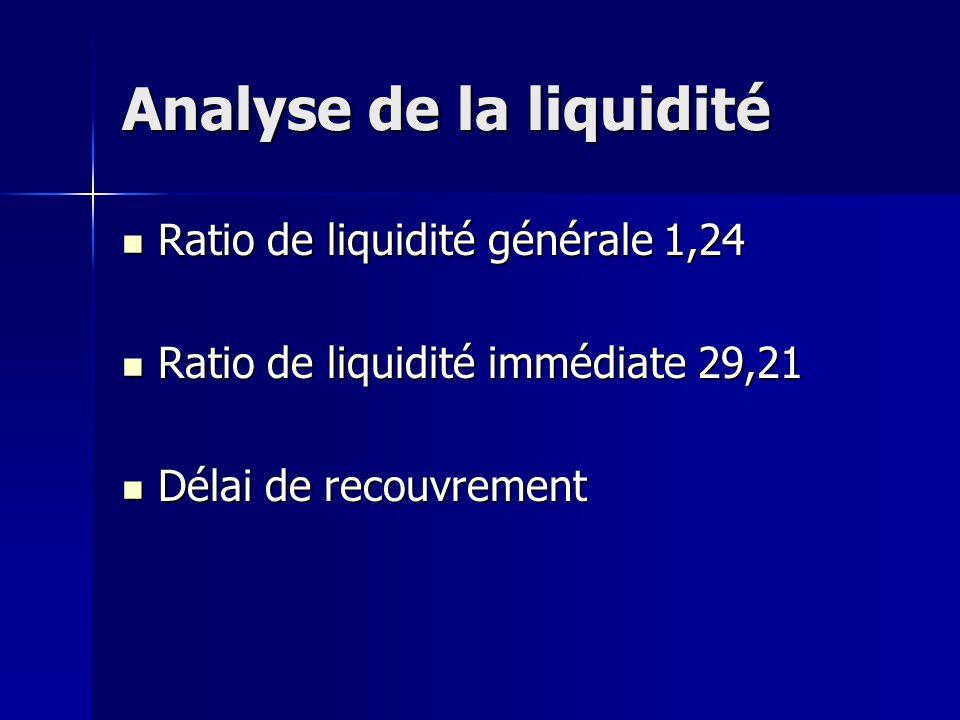 Analyse de la liquidité