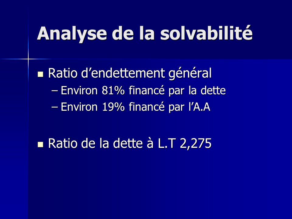 Analyse de la solvabilité