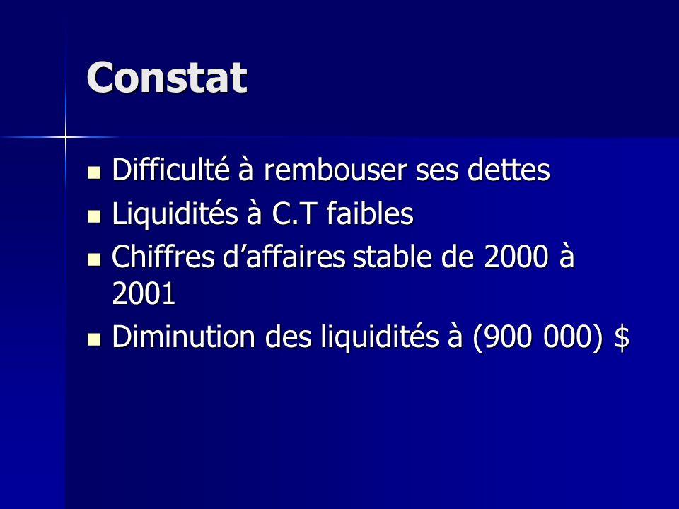 Constat Difficulté à rembouser ses dettes Liquidités à C.T faibles