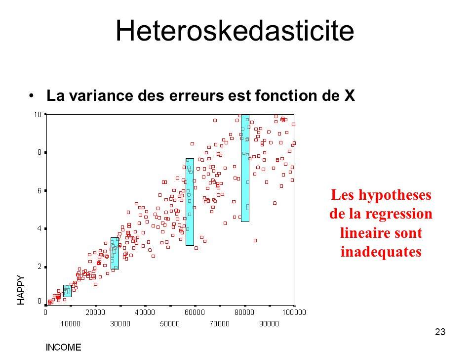 Les hypotheses de la regression lineaire sont inadequates