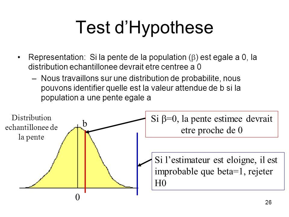 Test d'Hypothese Si b=0, la pente estimee devrait etre proche de 0 b