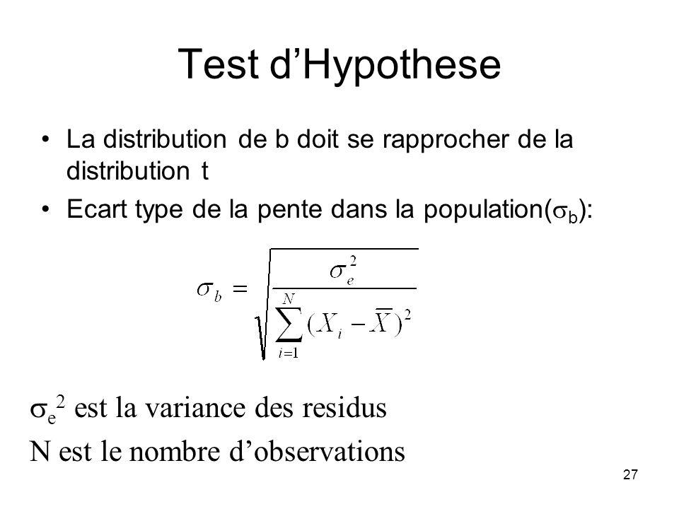 Test d'Hypothese se2 est la variance des residus