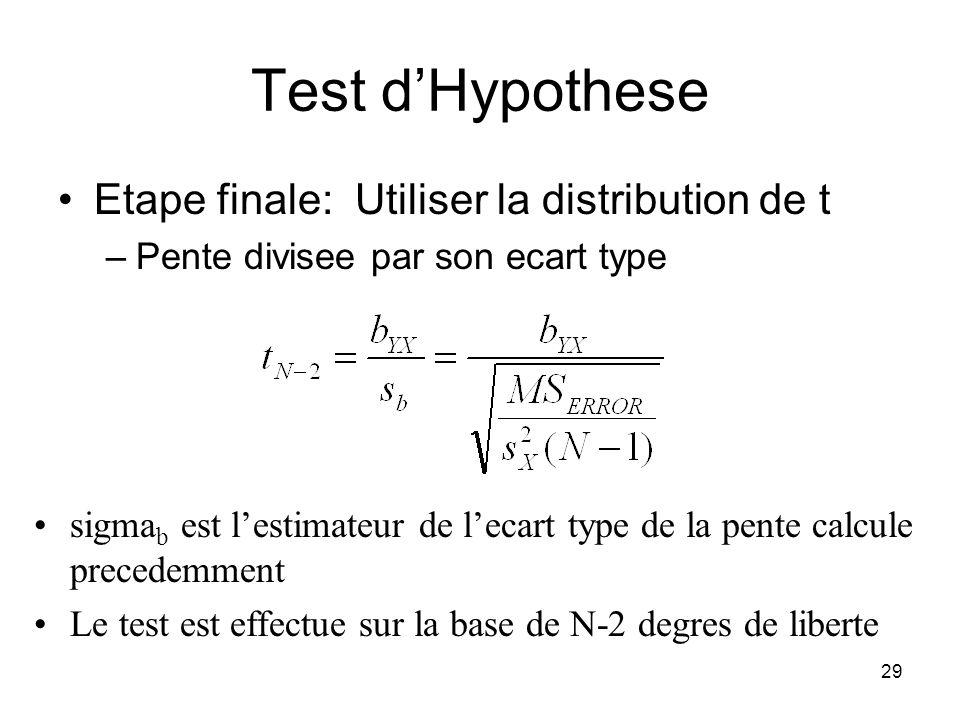 Test d'Hypothese Etape finale: Utiliser la distribution de t