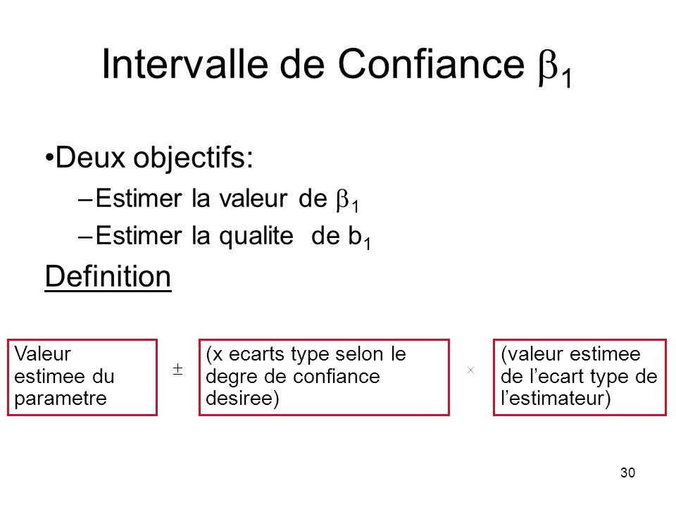 Intervalle de Confiance b1