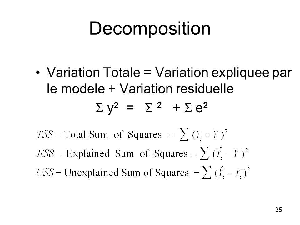Decomposition Variation Totale = Variation expliquee par le modele + Variation residuelle.