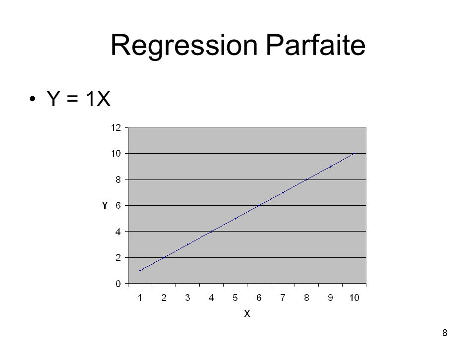 Regression Parfaite Y = 1X