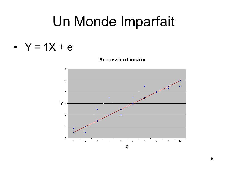 Un Monde Imparfait Y = 1X + e