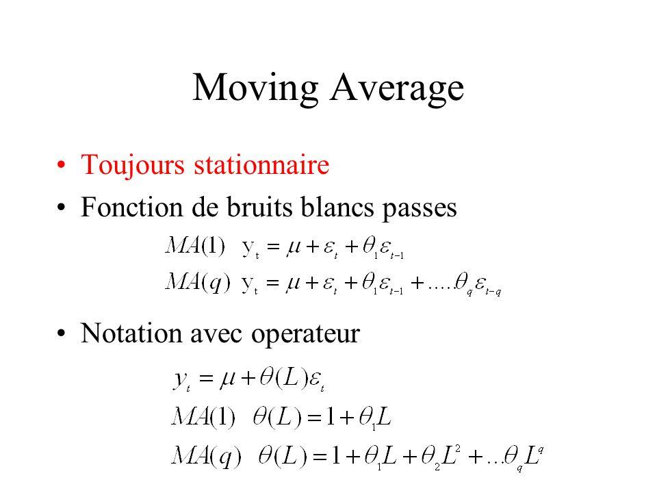 Moving Average Toujours stationnaire Fonction de bruits blancs passes