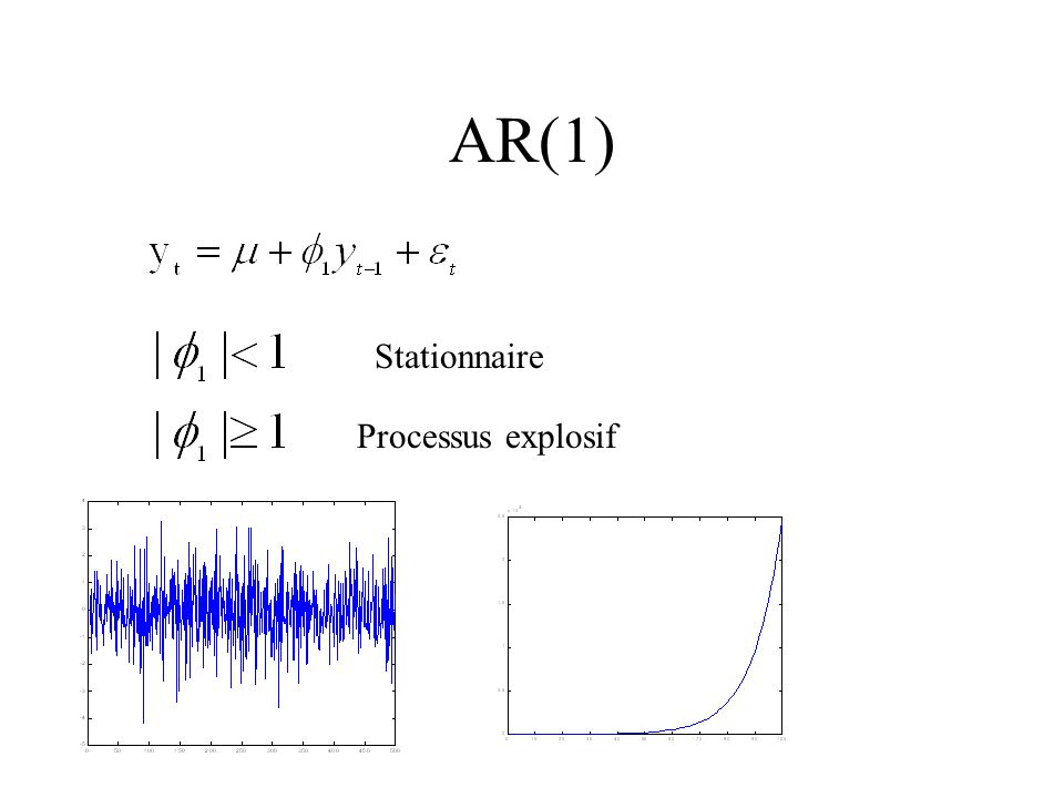 AR(1) Stationnaire Processus explosif