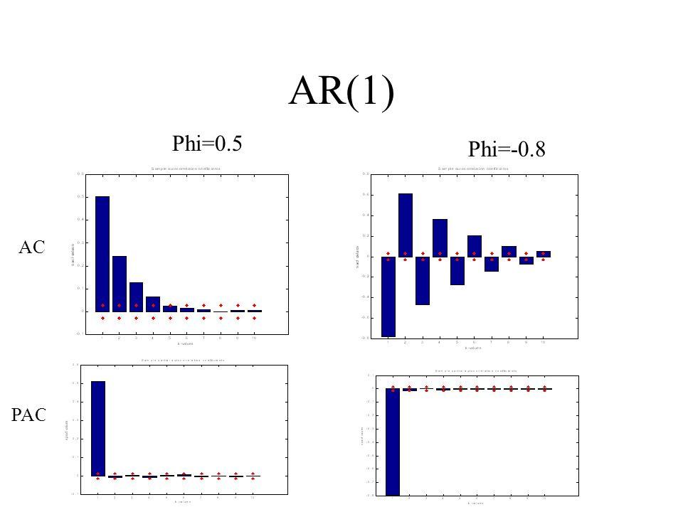 AR(1) Phi=0.5 Phi=-0.8 AC PAC