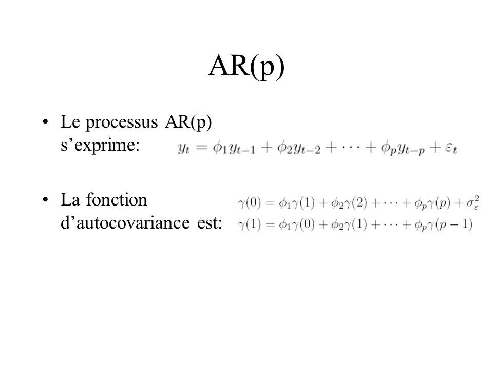 AR(p) Le processus AR(p) s'exprime: La fonction d'autocovariance est: