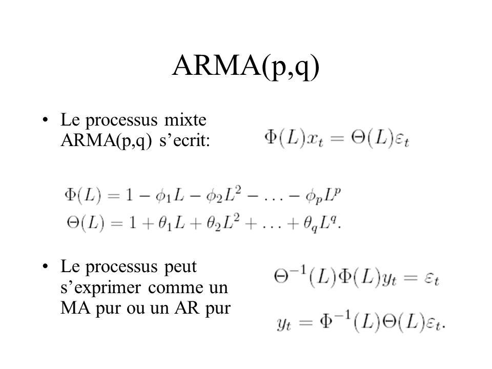 ARMA(p,q) Le processus mixte ARMA(p,q) s'ecrit: