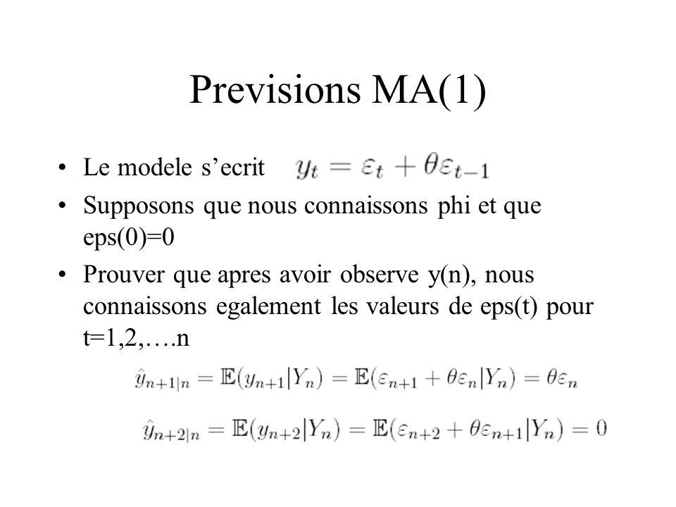 Previsions MA(1) Le modele s'ecrit