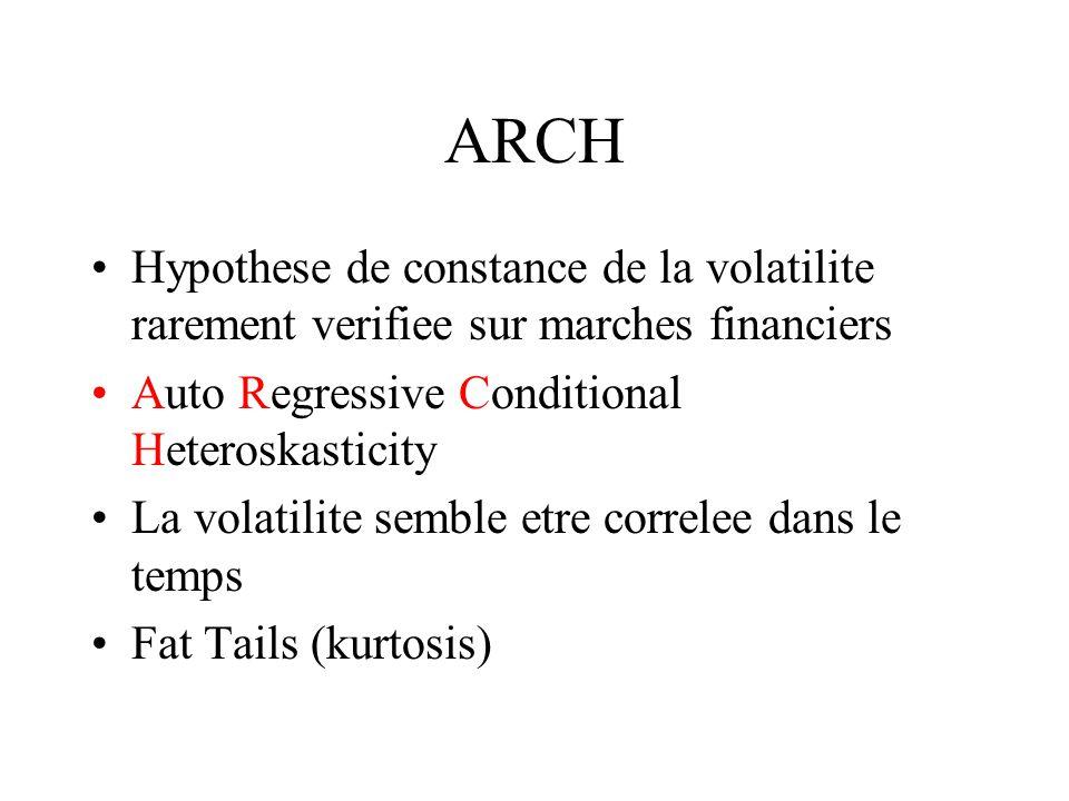 ARCH Hypothese de constance de la volatilite rarement verifiee sur marches financiers. Auto Regressive Conditional Heteroskasticity.