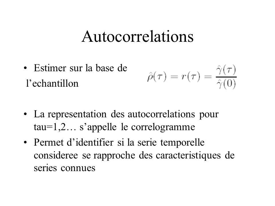 Autocorrelations Estimer sur la base de l'echantillon