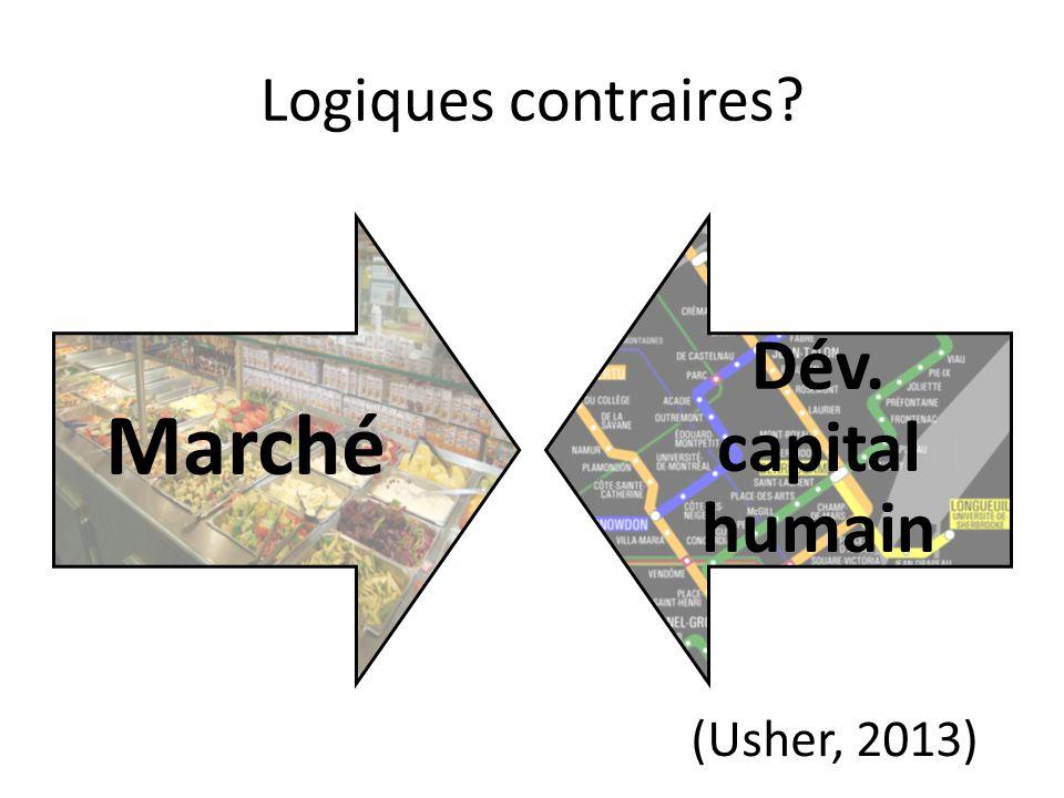 Marché Dév. capital humain Logiques contraires (Usher, 2013)