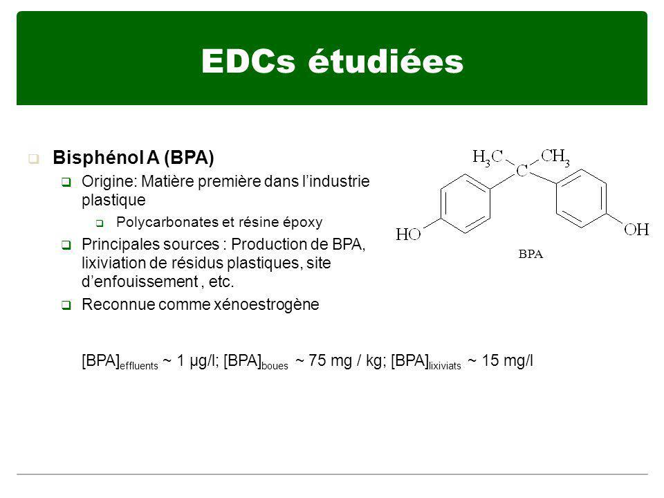 EDCs étudiées Bisphénol A (BPA)