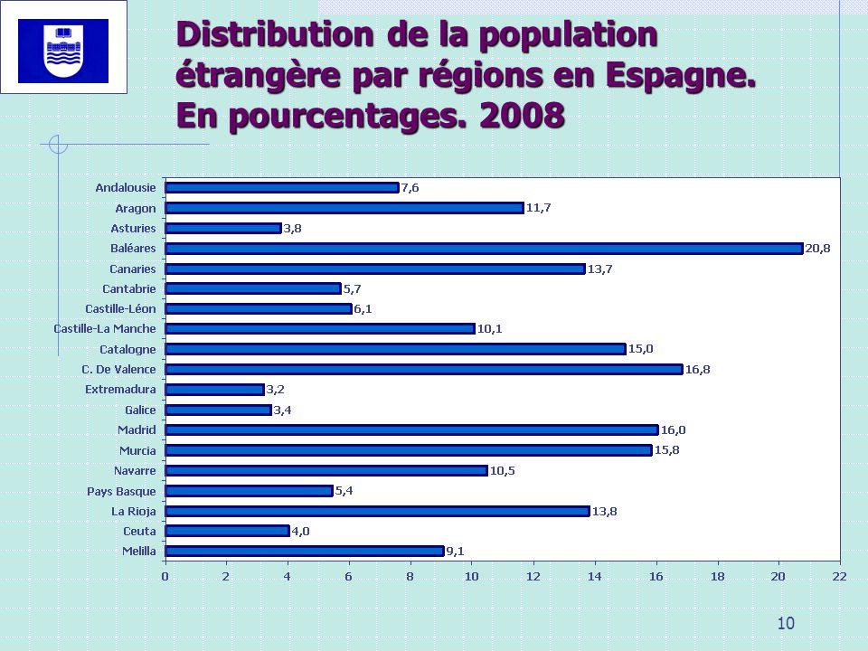 Distribution de la population étrangère par régions en Espagne