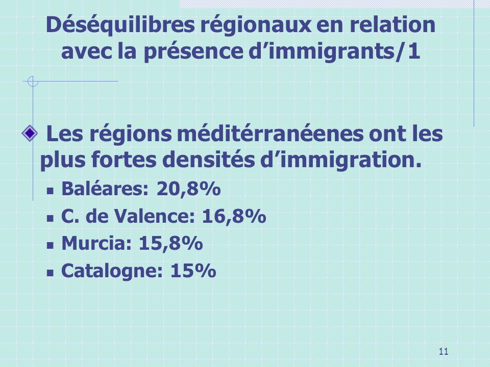 Déséquilibres régionaux en relation avec la présence d'immigrants/1