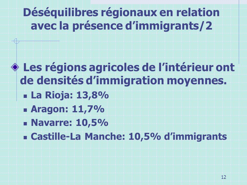Déséquilibres régionaux en relation avec la présence d'immigrants/2