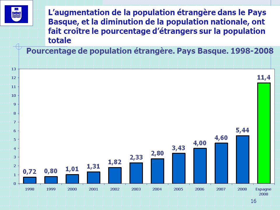 L'augmentation de la population étrangère dans le Pays Basque, et la diminution de la population nationale, ont fait croître le pourcentage d'étrangers sur la population totale