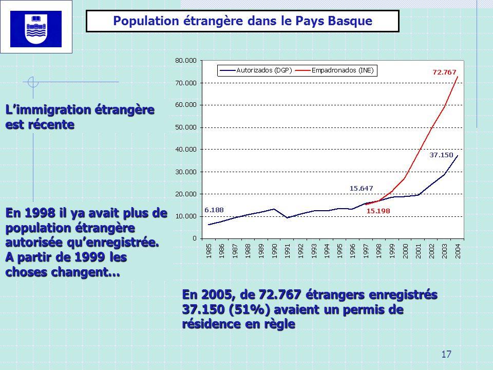 Population étrangère dans le Pays Basque