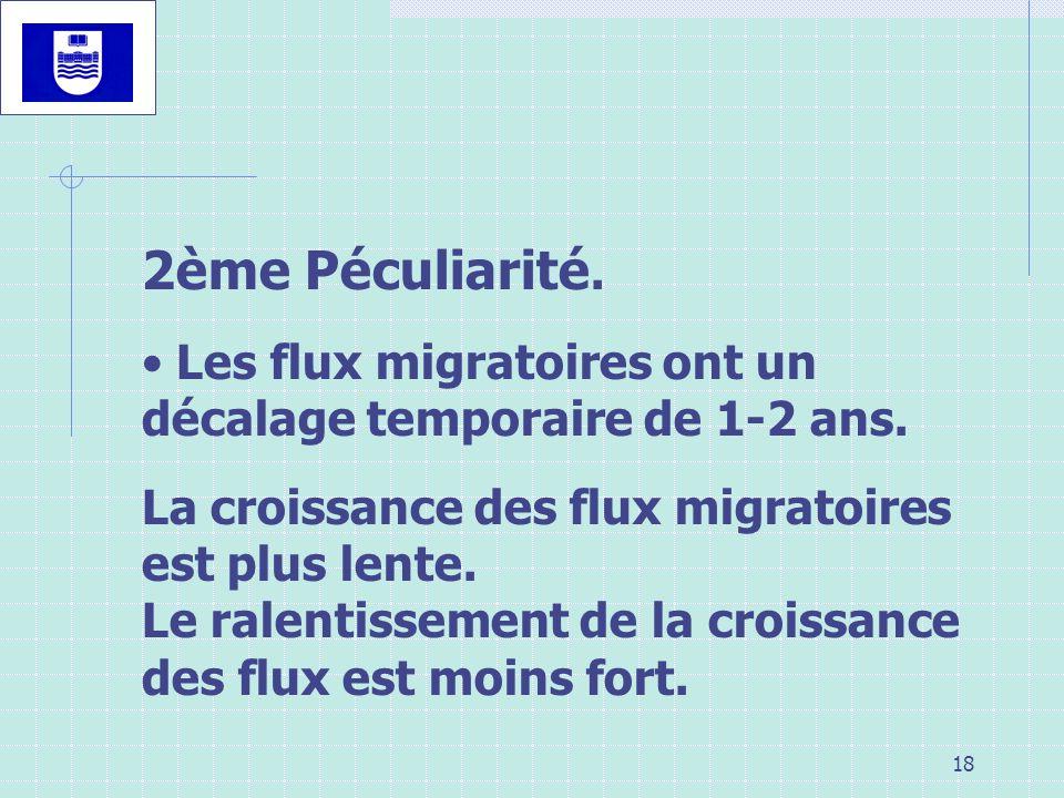2ème Péculiarité. Les flux migratoires ont un décalage temporaire de 1-2 ans. La croissance des flux migratoires est plus lente.