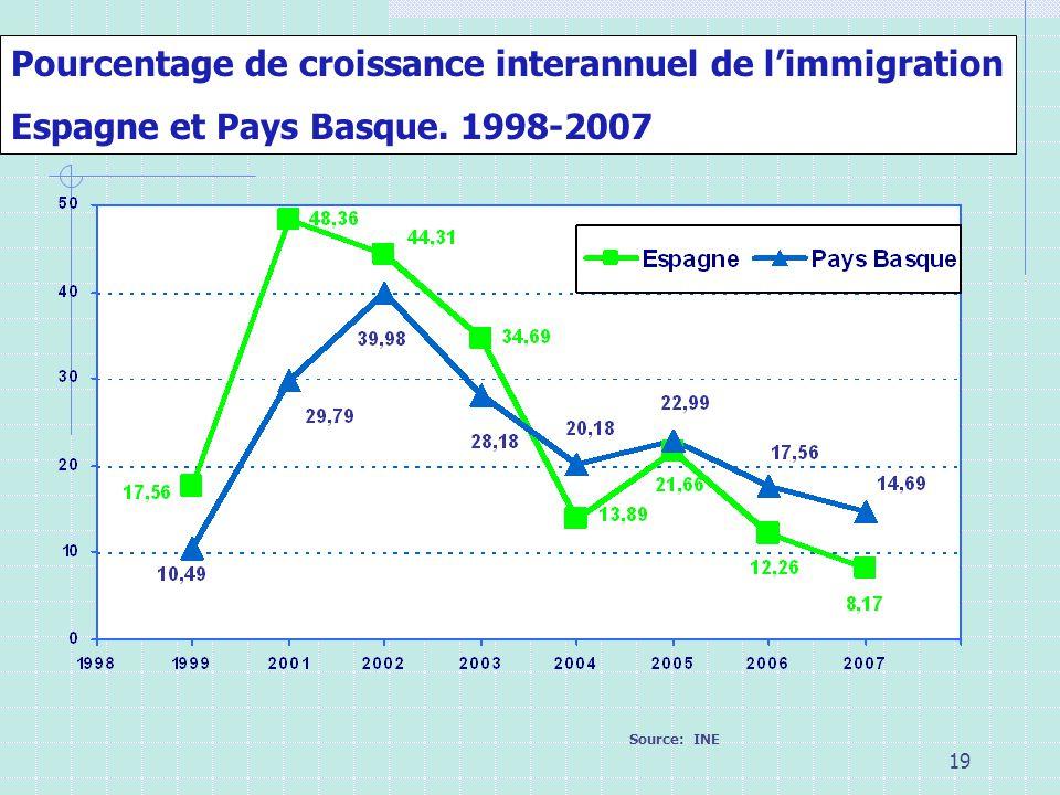 Pourcentage de croissance interannuel de l'immigration