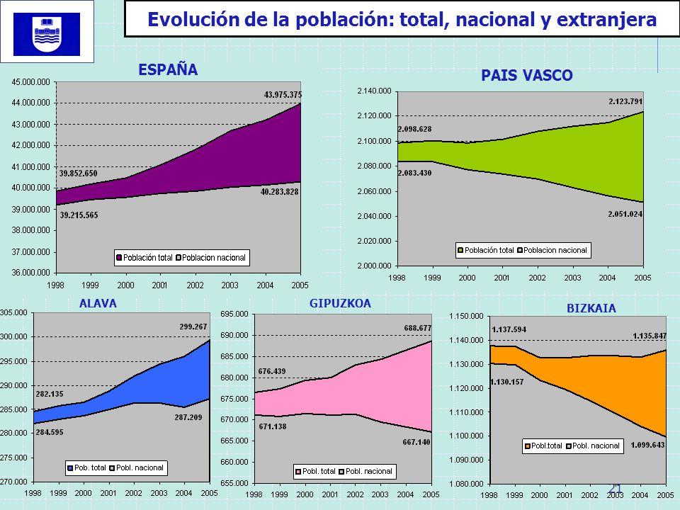 Evolución de la población: total, nacional y extranjera