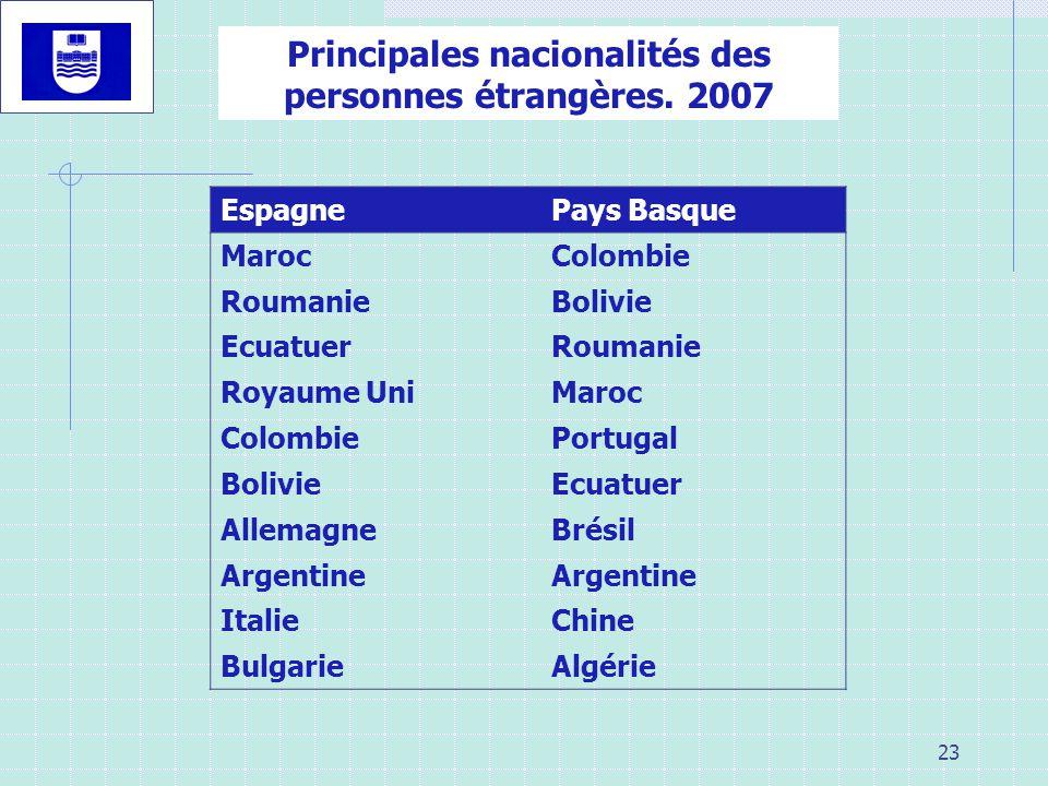Principales nacionalités des personnes étrangères. 2007