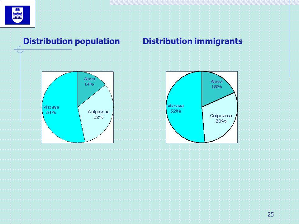 Distribution population Distribution immigrants