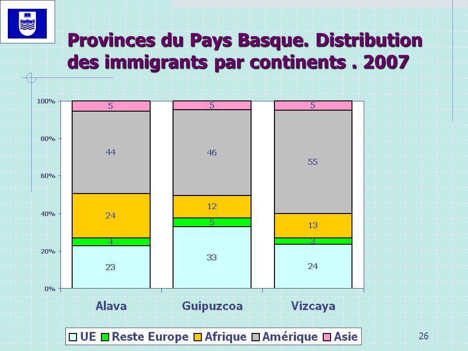 Provinces du Pays Basque. Distribution des immigrants par continents
